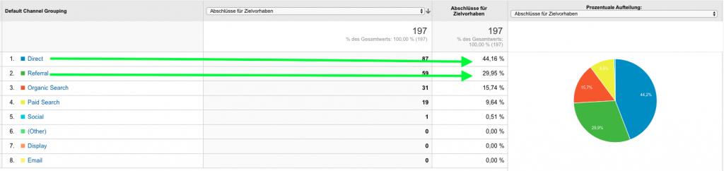 Screenshot Google Analytics Referral Traffic