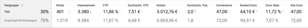 Adwords Kampagnentest