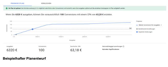 Google Leistungsplaner Budgetprognose