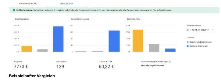 Der neue Google Leistungsplaner