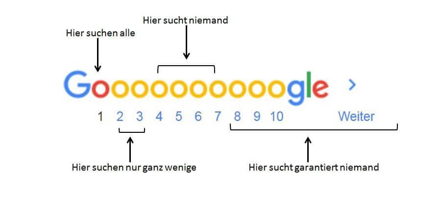 Google Suchseiten erklärt