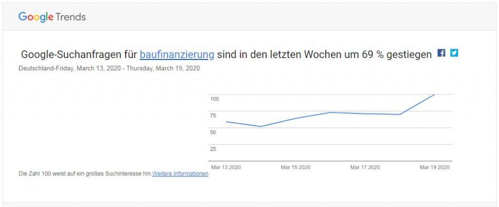 Google Trends Marco Bruse