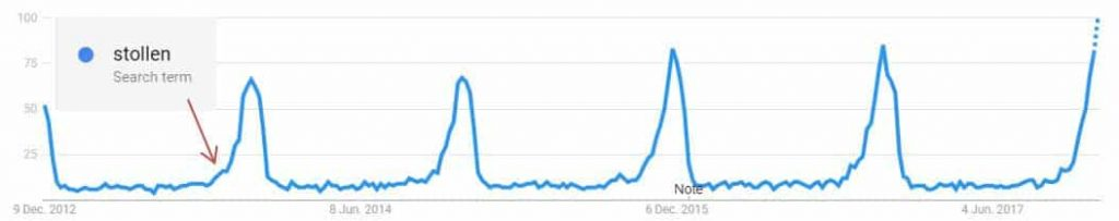Google Trends Stollen