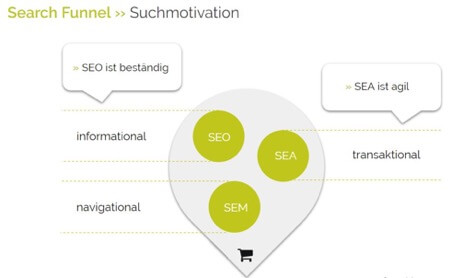 Search Funnel