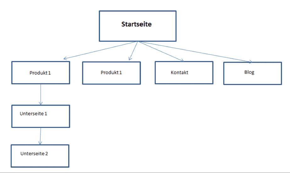 Website Relaunch Hierarchie